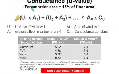 Aluminium Window U-Values – What You need to Know